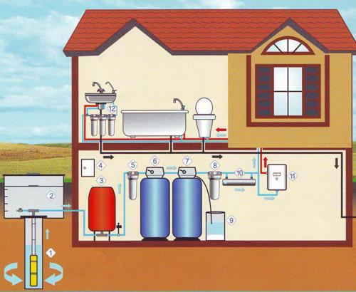 источника водоснабжения